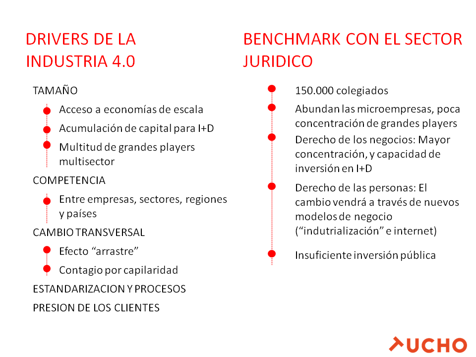 Industria vs legaltech